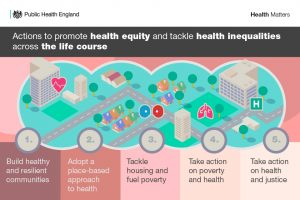 Actions to promote health equity and tackle health inequalities across the life course. 1) Build healthy and resilient communities, 2) Adopt a place-based approach to health, 3) Tackle housing and fuel poverty, 4) Take action on poverty and health, 5) Take action on health and justice