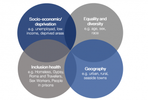 Health inequalities have been documented between populations groups across at least four dimensions. Image shows these dimensions, including socio-economic deprivation, equality and diversity, inclusion health, and geography.