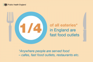 A quarter of all eateries in England are fast food outlets. Eateries are anywhere people are served food, including cafes, fast food outlets, restaurants etc.