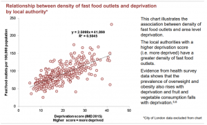 Chart showing the relationship between density of fast food outlets and deprivation by local authority. The local authorities with a higher deprivation score (i.e. more deprived) have a greater density of fast food outlets. Evidence from health survey data shows that the prevalence of overweight and obesity also rises with deprivation and fruit and vegetable consumption falls with deprivation.