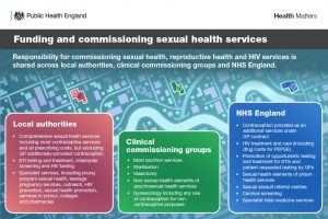 Funding and commissioning sexual health services