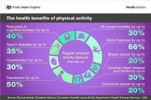 Infographic showing the benefits of physical activity to health