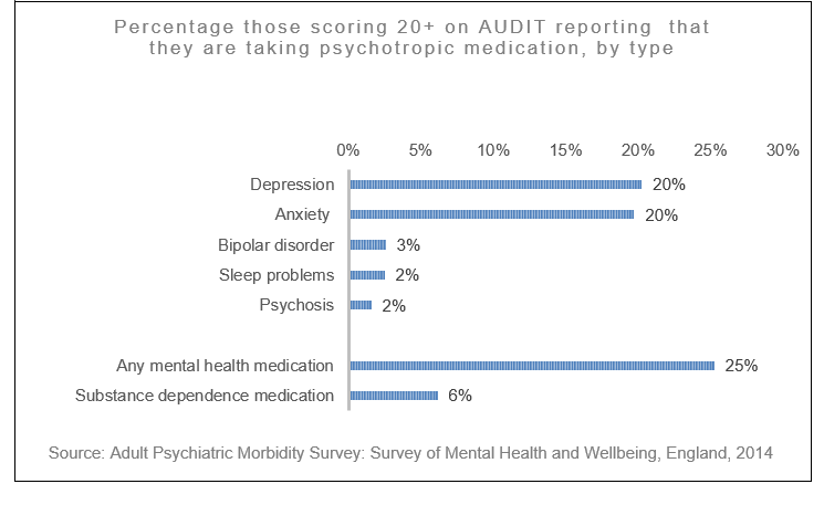 Graph from the Adult Psychiatric Morbidity Survey of 2014, showing the number of people reporting they are taking psychotropic medication, by type.
