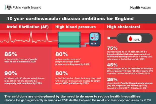 Infographic setting out the 10 year CVD ambitions for England.