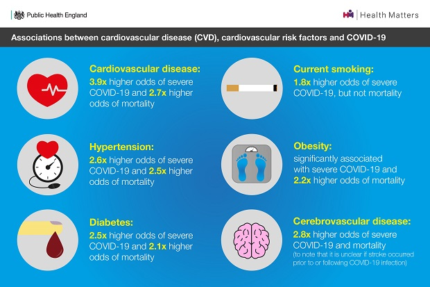 Infographic showing associations between CVD and COVID-19.